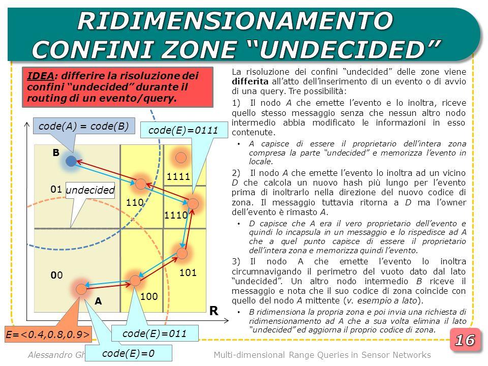 Multi-dimensional Range Queries in Sensor Networks Alessandro Ghidotti Piovan R B La risoluzione dei confini undecided delle zone viene differita allatto dellinserimento di un evento o di avvio di una query.
