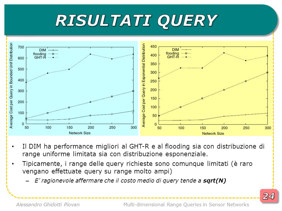 Il DIM ha performance migliori al GHT-R e al flooding sia con distribuzione di range uniforme limitata sia con distribuzione esponenziale. Tipicamente