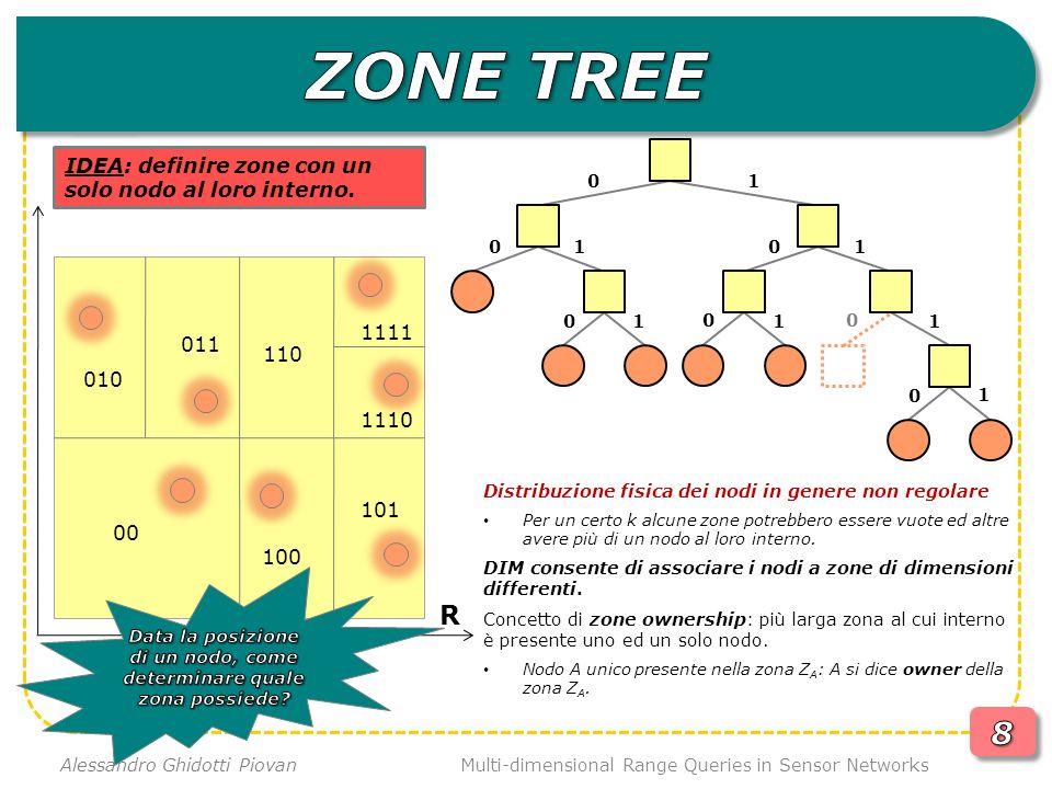 Multi-dimensional Range Queries in Sensor Networks Alessandro Ghidotti Piovan R A b[3] b[2] b[0] b[1] A.x A.y INIZIO code(Z A ) = NULL lenght(code(Z A ))=0 Step1 code(Z A ) = 0 lenght(code(Z A ))=1 Step2 code(Z A ) = 01 lenght(code(Z A ))=2 FINE code(Z A ) = 010 lenght(code(Z A ))=3 new_bound T RUE se il nodo a è contenuto entro i confini della zona correntemente associata ad A IDEA: metodo affinché un nodo risolva i propri confini di zona.