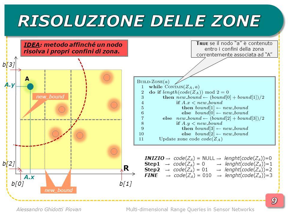 Multi-dimensional Range Queries in Sensor Networks Alessandro Ghidotti Piovan R 100 00 010 011 110 1111 1110 101 Dato un evento (o una query), la funzione di hash calcola un codice di zona.