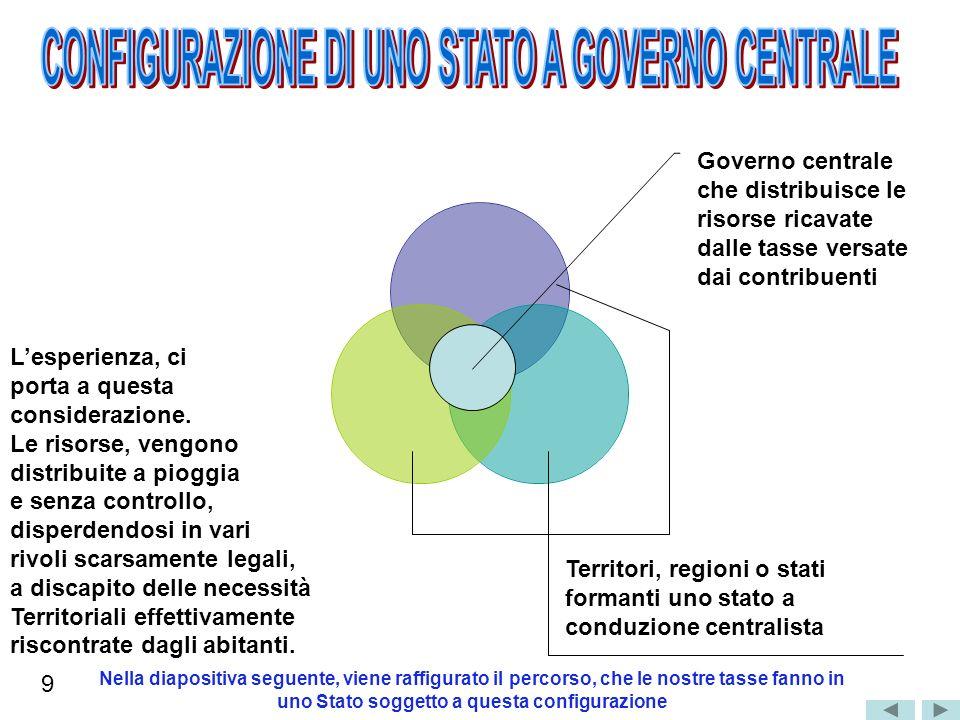 Governo centrale che distribuisce le risorse ricavate dalle tasse versate dai contribuenti Lesperienza, ci porta a questa considerazione. Le risorse,