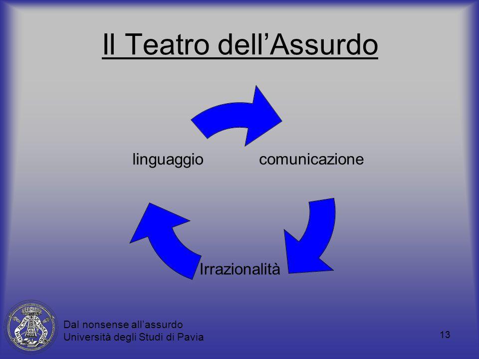 13 Il Teatro dellAssurdo comunicazion e Irrazionalità linguaggio Dal nonsense allassurdo Università degli Studi di Pavia