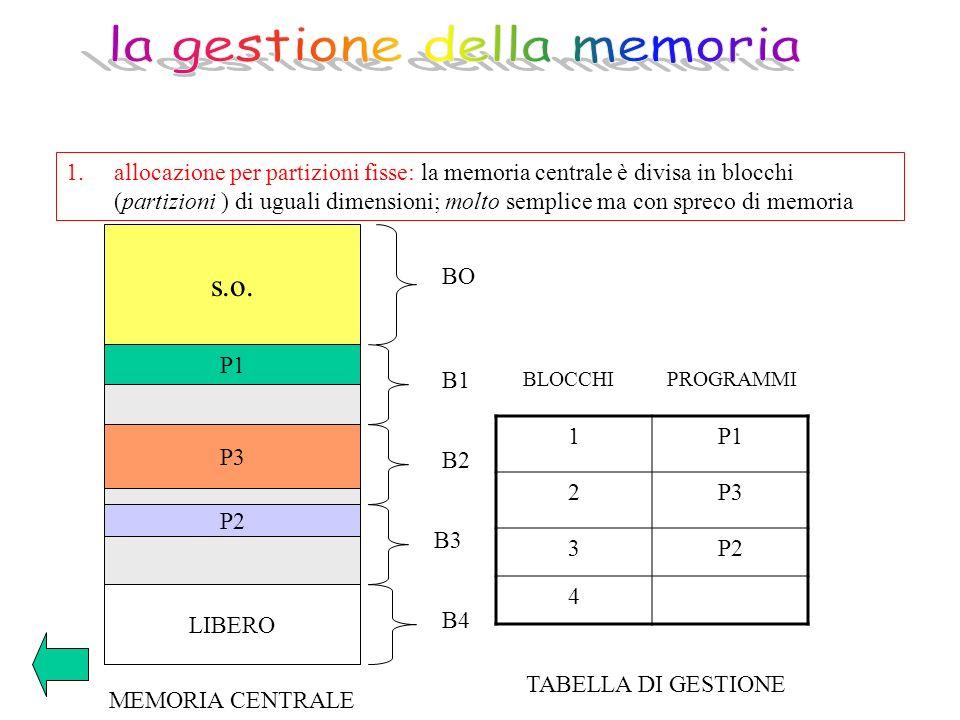 1.allocazione per partizioni fisse: la memoria centrale è divisa in blocchi (partizioni ) di uguali dimensioni; molto semplice ma con spreco di memori
