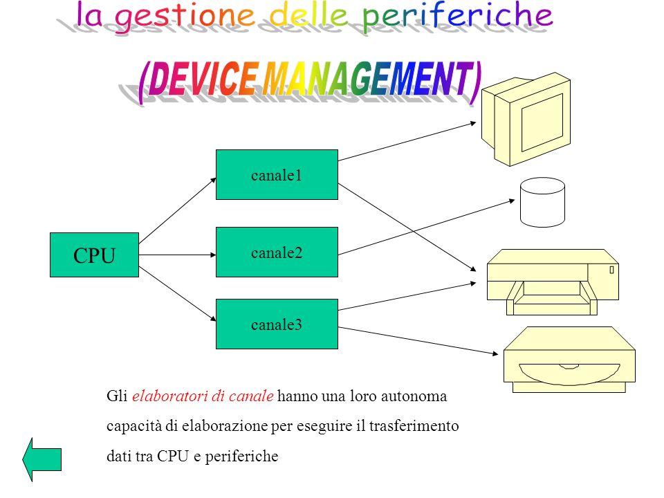 CPU canale1 bus canale2 Gli elaboratori di canale hanno una loro autonoma capacità di elaborazione per eseguire il trasferimento dati tra CPU e perife