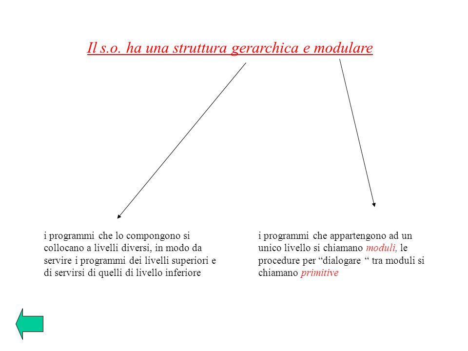 Il s.o. ha una struttura gerarchica e modulare i programmi che appartengono ad un unico livello si chiamano moduli, le procedure per dialogare tra mod