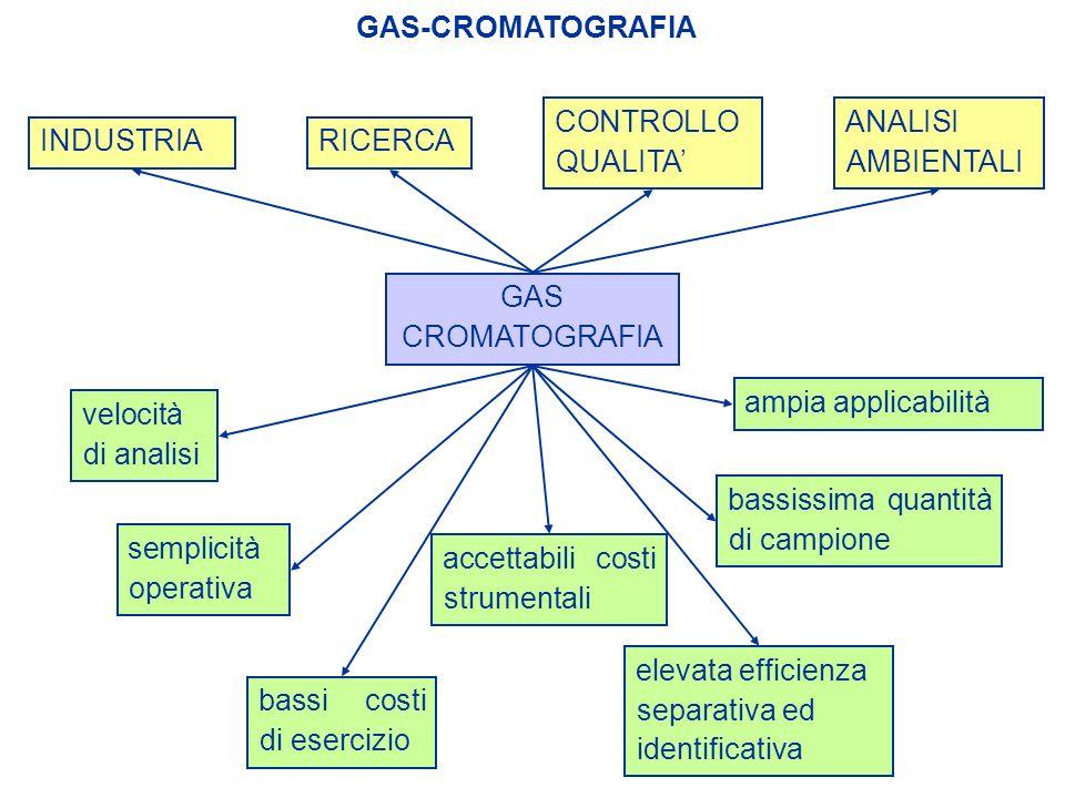 GAS-CROMATOGRAFIA GAS CROMATOGRAFIA INDUSTRIARICERCA velocità di analisi semplicità operativa CONTROLLO QUALITA ANALISI AMBIENTALI bassi costi di eser
