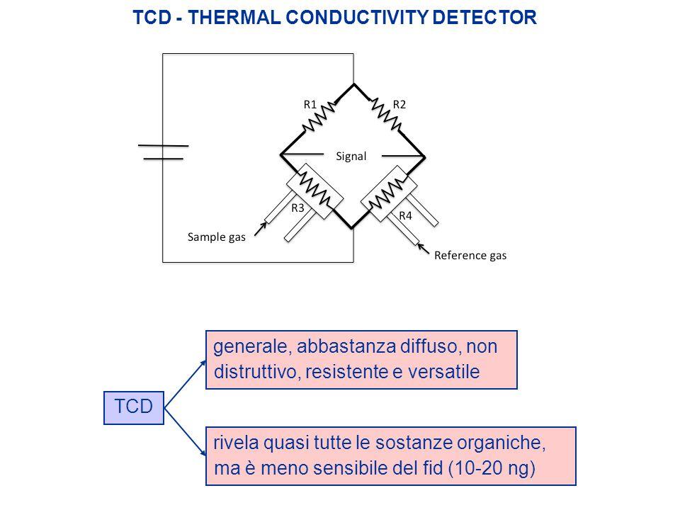 TCD - THERMAL CONDUCTIVITY DETECTOR TCD generale, abbastanza diffuso, non distruttivo, resistente e versatile rivela quasi tutte le sostanze organiche