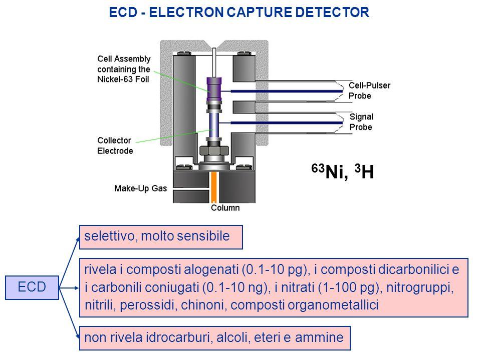 ECD - ELECTRON CAPTURE DETECTOR ECD selettivo, molto sensibilerivela i composti alogenati (0.1-10 pg), i composti dicarbonilici e i carbonili coniugat