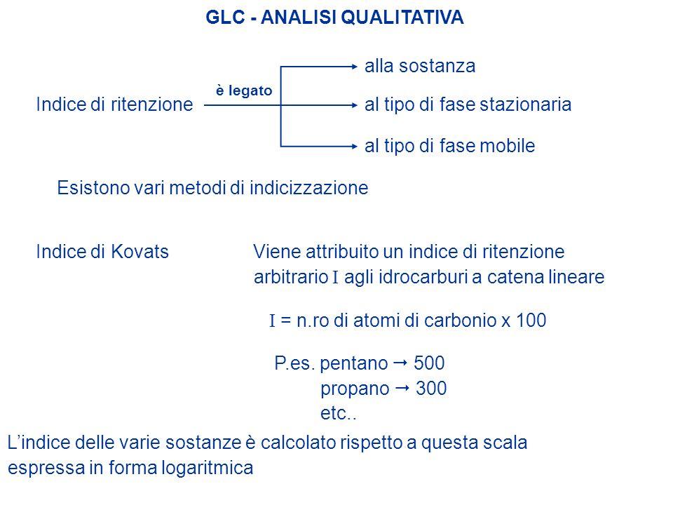 GLC - ANALISI QUALITATIVA Indice di ritenzione è legato alla sostanza al tipo di fase stazionaria al tipo di fase mobile Esistono vari metodi di indic