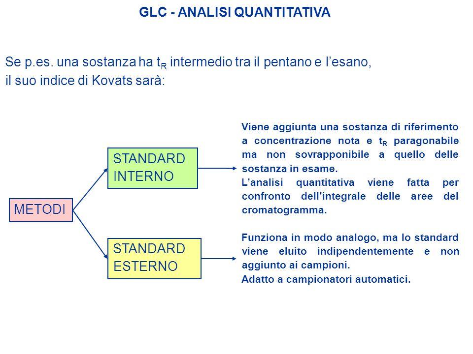 GLC - ANALISI QUANTITATIVA METODI Se p.es. una sostanza ha t R intermedio tra il pentano e lesano, il suo indice di Kovats sarà: STANDARD INTERNO Vien