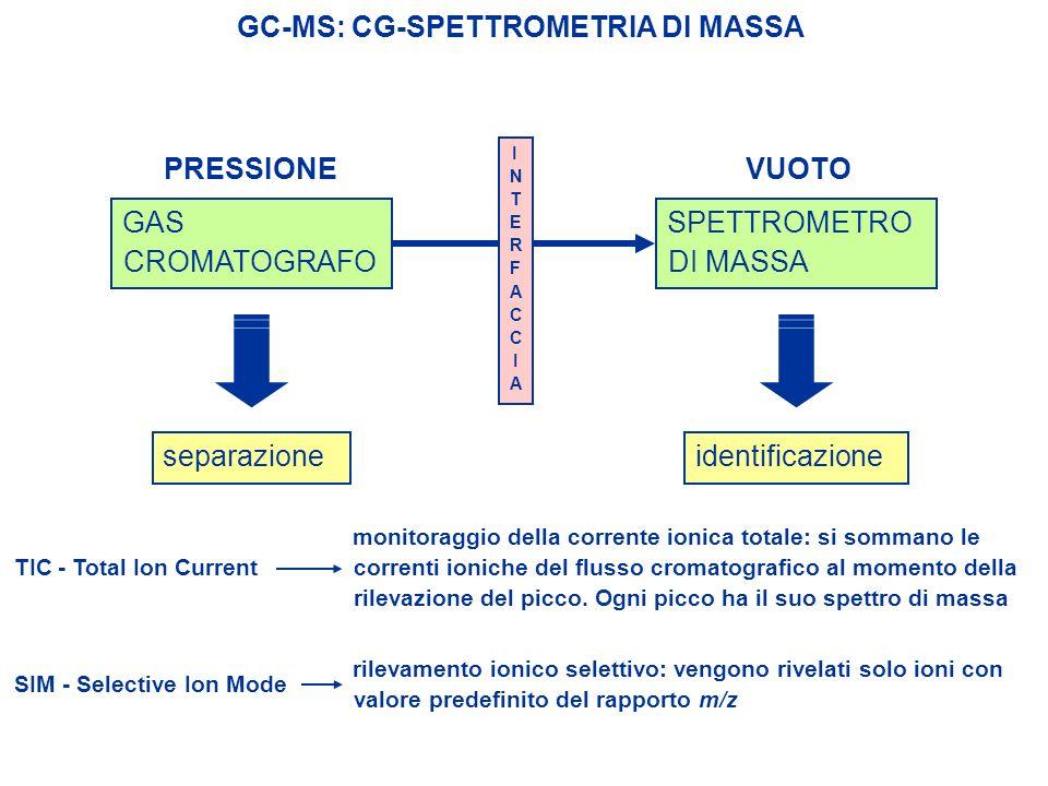 GC-MS: CG-SPETTROMETRIA DI MASSA GAS CROMATOGRAFO SPETTROMETRO DI MASSA separazioneidentificazione INTERFACCIAINTERFACCIA PRESSIONEVUOTO TIC - Total I