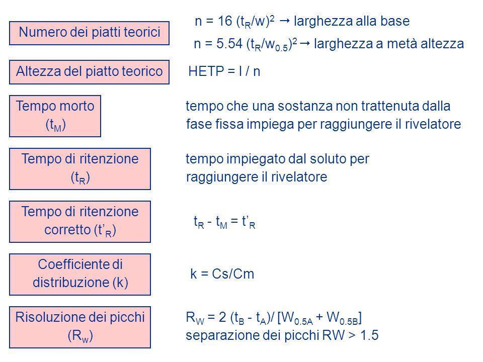 Numero dei piatti teorici n = 16 (t R /w) 2 larghezza alla base n = 5.54 (t R /w 0.5 ) 2 larghezza a metà altezza HETP = l / n Altezza del piatto teor