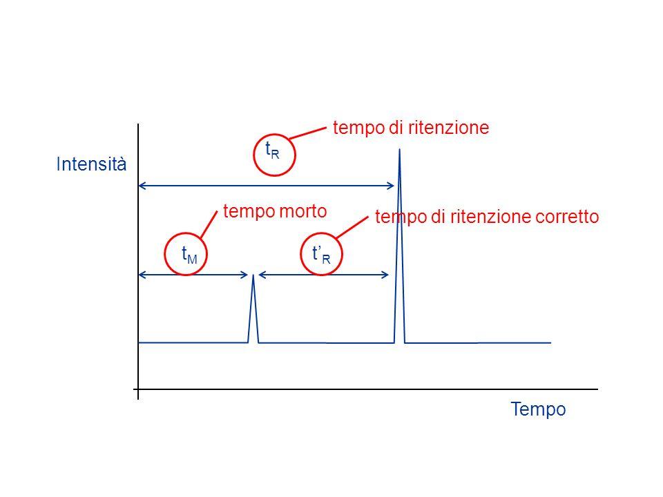 Intensità Tempo tRtR tRtR tMtM tempo morto tempo di ritenzione corretto tempo di ritenzione