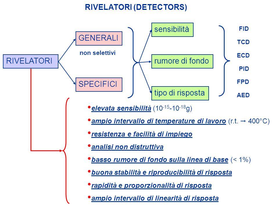RIVELATORI (DETECTORS) RIVELATORI SPECIFICI sensibilitàrumore di fondo tipo di risposta elevata sensibilità (10 -15 -10 -18 g) buona stabilità e ripro
