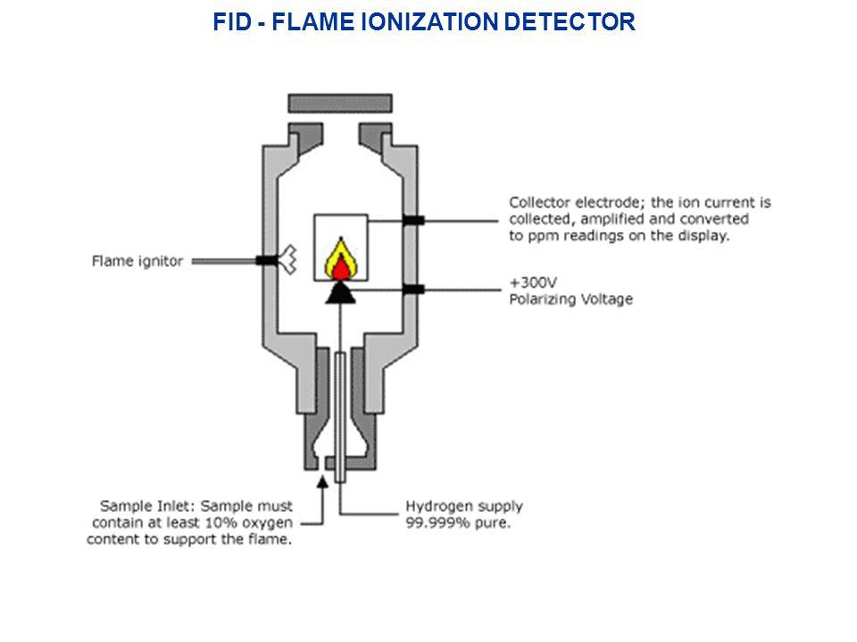 FID generale, molto diffuso, distruttivo, resistente e versatilerivela quasi tutte le sostanze organiche (0.1-10 ng)è insensibile ai gas inorganici, che passano inalterati (H 2 S, SO 2, NO, NO 2, NH 3, CO, CO 2, CS 2 ) molto sensibile per i composti ricchi di legami C-H, poco per i composti privi di idrogeno, p.es alogenati