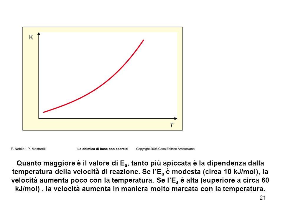 21 Quanto maggiore è il valore di E a, tanto più spiccata è la dipendenza dalla temperatura della velocità di reazione.
