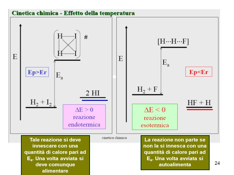 24 # La reazione non parte se non la si innesca con una quantità di calore pari ad E a.