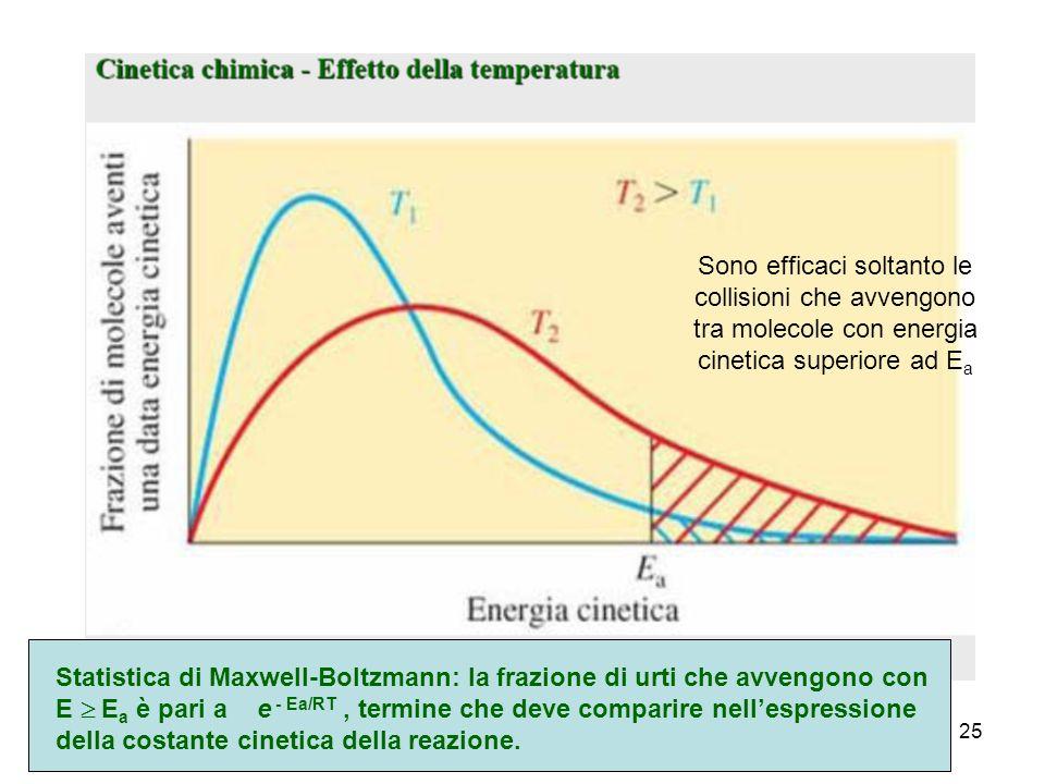 25 Statistica di Maxwell-Boltzmann: la frazione di urti che avvengono con E E a è pari a e - Ea/RT, termine che deve comparire nellespressione della costante cinetica della reazione.