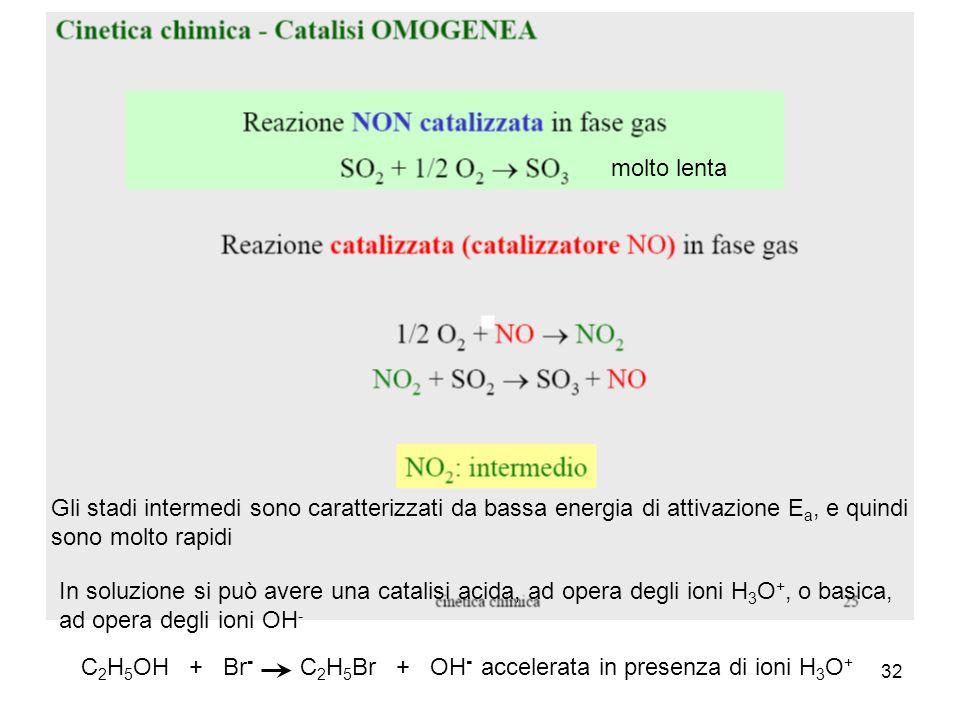 32 Gli stadi intermedi sono caratterizzati da bassa energia di attivazione E a, e quindi sono molto rapidi molto lenta In soluzione si può avere una catalisi acida, ad opera degli ioni H 3 O +, o basica, ad opera degli ioni OH - C 2 H 5 OH + Br - C 2 H 5 Br + OH - accelerata in presenza di ioni H 3 O +