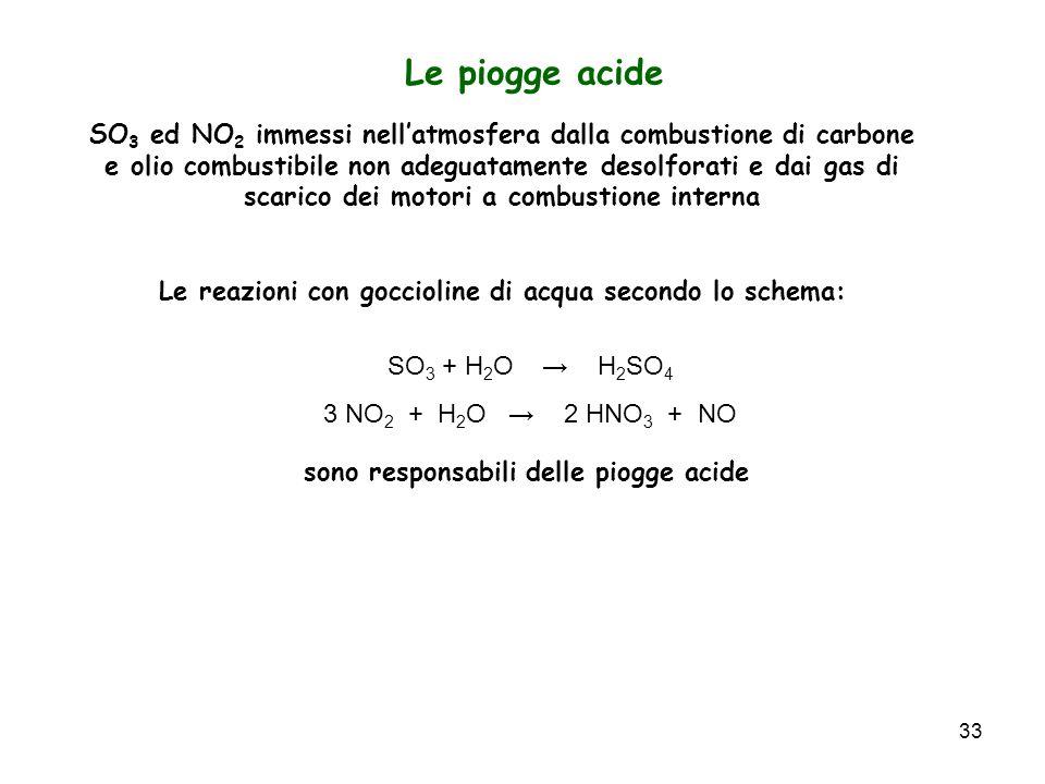 33 Le piogge acide SO 3 + H 2 O H 2 SO 4 3 NO 2 + H 2 O 2 HNO 3 + NO SO 3 ed NO 2 immessi nellatmosfera dalla combustione di carbone e olio combustibi