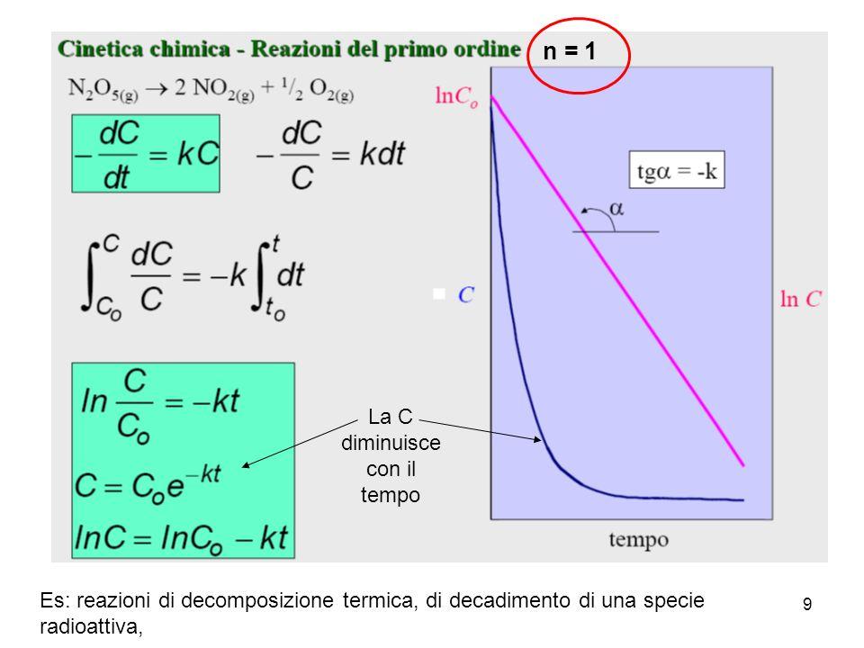 10 k viene calcolato come coefficiente angolare della retta le dimensioni di k sono sec -1 riportando in grafico ln C verso t, si nota la proporzionalità diretta tra velocità di reazione e concentrazione il tempo impiegato dalla specie chimica per dimezzare la propria concentrazione è costante e caratteristico della reazione stessa: si chiama periodo di semitrasformazione o di dimezzamento e si indica con t 1/2 ln ½ C 0 C0C0 = - k t 1/2 da cui ln 2 = k t 1/2 e t 1/2 = ln 2/k = 0.693/k