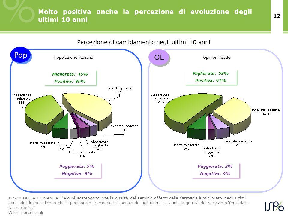 12 Molto positiva anche la percezione di evoluzione degli ultimi 10 anni Migliorata: 59% Positiva: 91% Migliorata: 59% Positiva: 91% Peggiorata: 3% Negativa: 9% Peggiorata: 3% Negativa: 9% TESTO DELLA DOMANDA: Alcuni sostengono che la qualità del servizio offerto dalle farmacie è migliorato negli ultimi anni, altri invece dicono che è peggiorato.