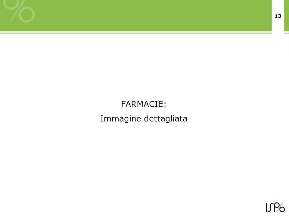 13 FARMACIE: Immagine dettagliata