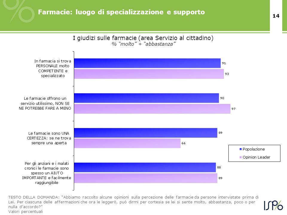 14 I giudizi sulle farmacie (area Servizio al cittadino) % molto + abbastanza TESTO DELLA DOMANDA: Abbiamo raccolto alcune opinioni sulla percezione delle farmacie da persone intervistate prima di Lei.