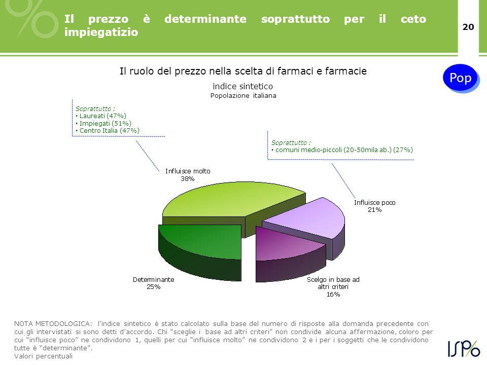 20 Il prezzo è determinante soprattutto per il ceto impiegatizio Il ruolo del prezzo nella scelta di farmaci e farmacie indice sintetico Soprattutto : Laureati (47%) Impiegati (51%) Centro Italia (47%) Soprattutto : comuni medio-piccoli (20-50mila ab.) (27%) NOTA METODOLOGICA: lindice sintetico è stato calcolato sulla base del numero di risposte alla domanda precedente con cui gli intervistati si sono detti daccordo.