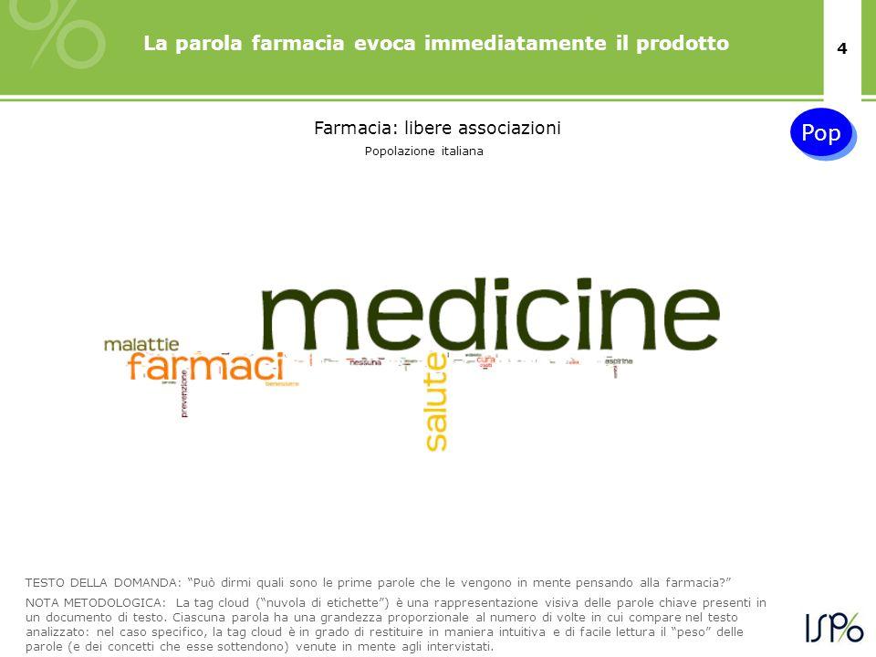 4 La parola farmacia evoca immediatamente il prodotto TESTO DELLA DOMANDA: Può dirmi quali sono le prime parole che le vengono in mente pensando alla farmacia.