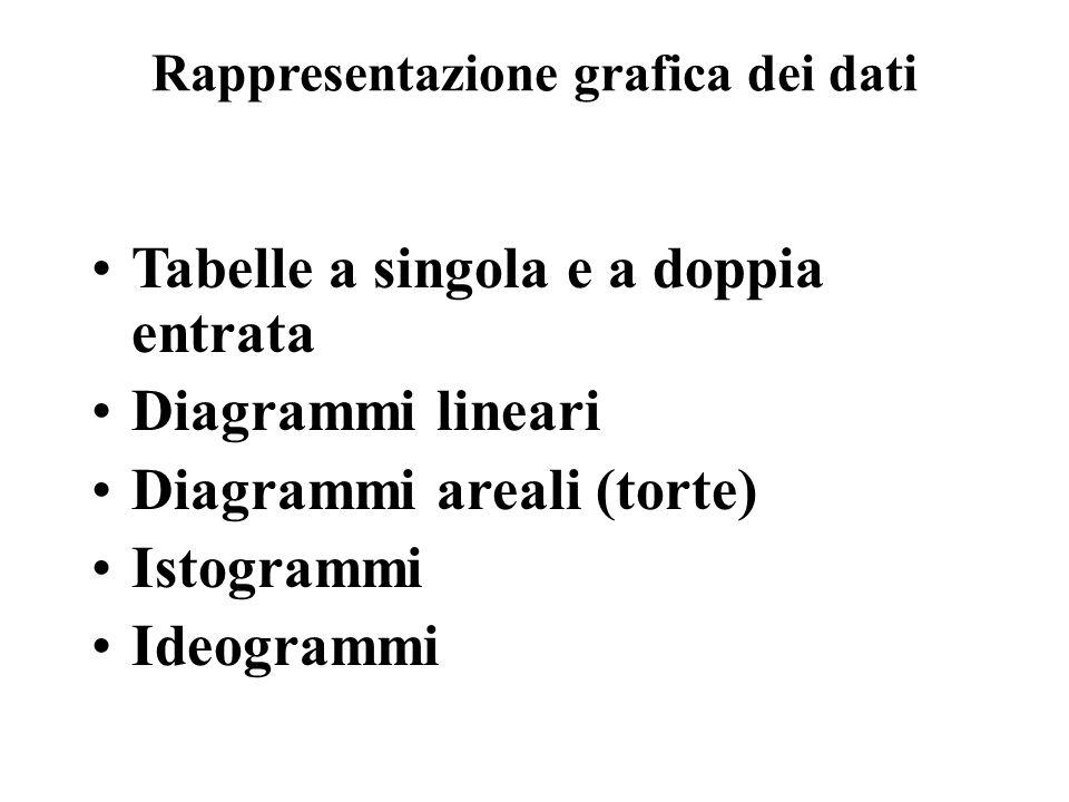 Rappresentazione grafica dei dati Tabelle a singola e a doppia entrata Diagrammi lineari Diagrammi areali (torte) Istogrammi Ideogrammi