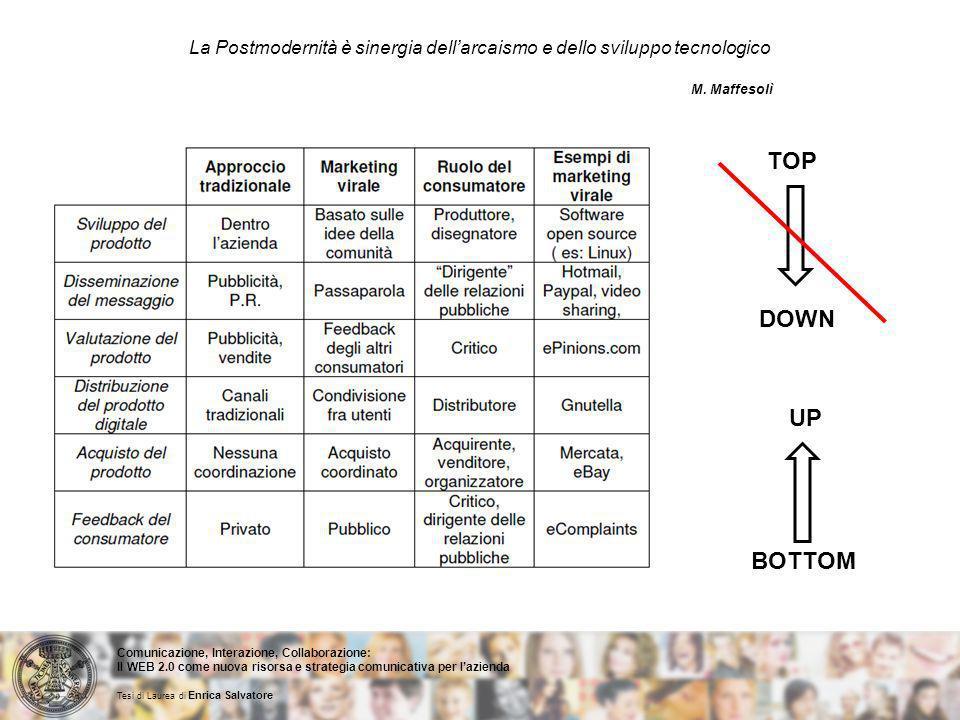 La Postmodernità è sinergia dellarcaismo e dello sviluppo tecnologico M.