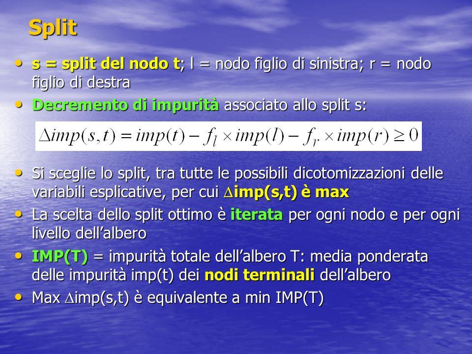 Split s = split del nodo t; l = nodo figlio di sinistra; r = nodo figlio di destra s = split del nodo t; l = nodo figlio di sinistra; r = nodo figlio