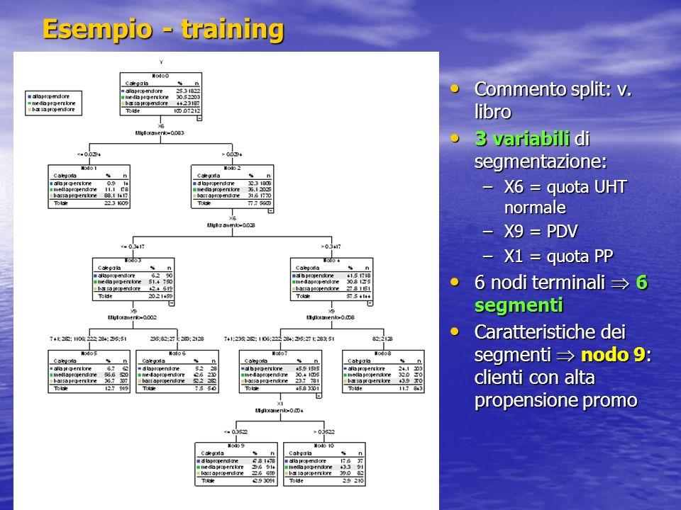 Esempio - training Commento split: v. libro Commento split: v. libro 3 variabili di segmentazione: 3 variabili di segmentazione: –X6 = quota UHT norma
