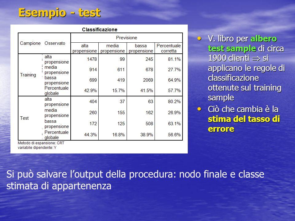 Esempio - test V. libro per albero test sample di circa 1900 clienti si applicano le regole di classificazione ottenute sul training sample V. libro p