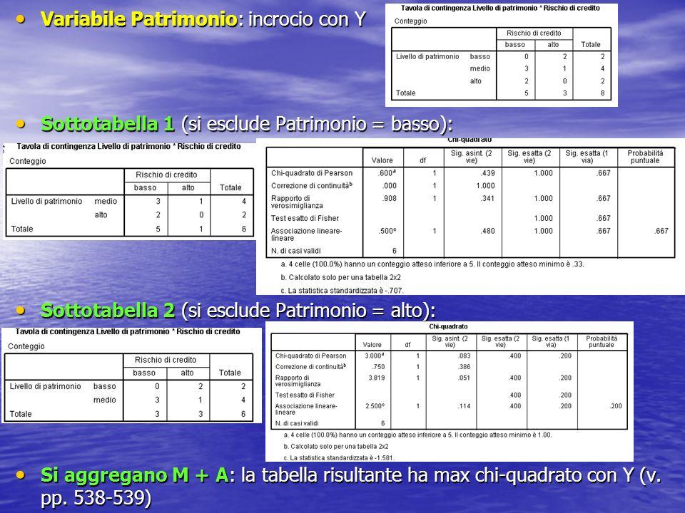 Variabile Patrimonio: incrocio con Y Variabile Patrimonio: incrocio con Y Sottotabella 1 (si esclude Patrimonio = basso): Sottotabella 1 (si esclude P