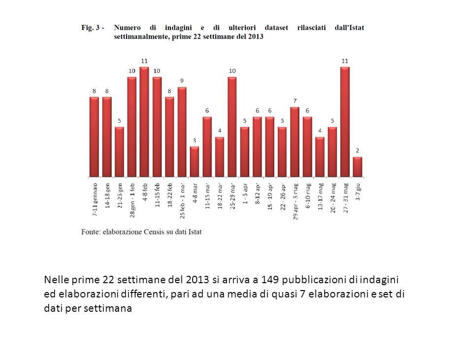 Nelle prime 22 settimane del 2013 si arriva a 149 pubblicazioni di indagini ed elaborazioni differenti, pari ad una media di quasi 7 elaborazioni e set di dati per settimana