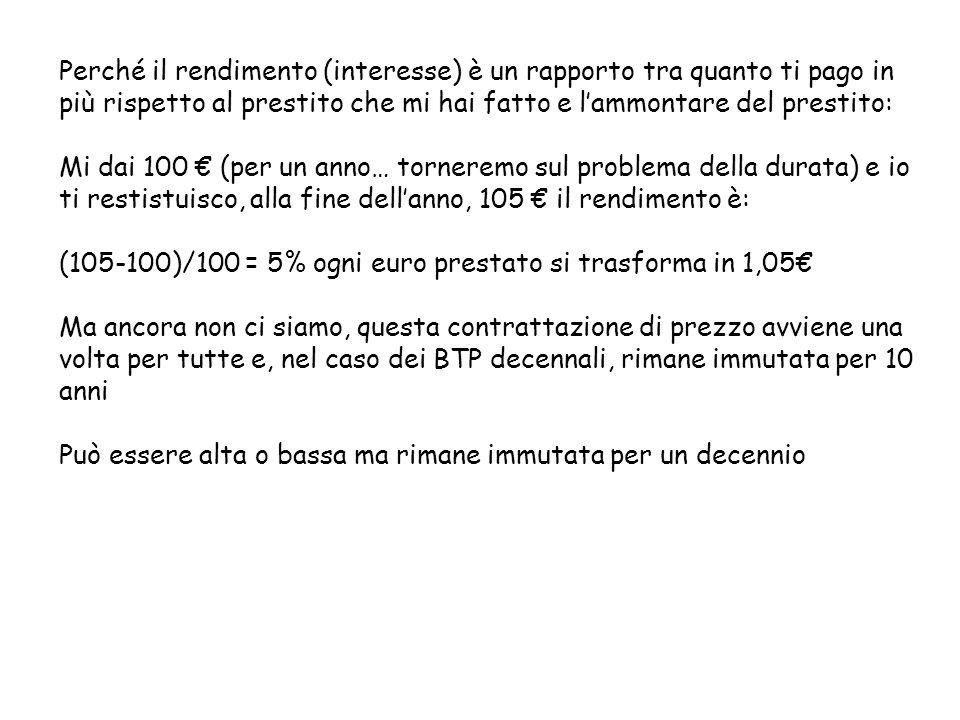 Perché il rendimento (interesse) è un rapporto tra quanto ti pago in più rispetto al prestito che mi hai fatto e lammontare del prestito: Mi dai 100 (per un anno… torneremo sul problema della durata) e io ti restistuisco, alla fine dellanno, 105 il rendimento è: (105-100)/100 = 5% ogni euro prestato si trasforma in 1,05 Ma ancora non ci siamo, questa contrattazione di prezzo avviene una volta per tutte e, nel caso dei BTP decennali, rimane immutata per 10 anni Può essere alta o bassa ma rimane immutata per un decennio