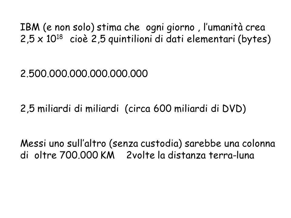 IBM (e non solo) stima che ogni giorno, lumanità crea 2,5 x 10 18 cioè 2,5 quintilioni di dati elementari (bytes) 2.500.000.000.000.000.000 2,5 miliardi di miliardi (circa 600 miliardi di DVD) Messi uno sullaltro (senza custodia) sarebbe una colonna di oltre 700.000 KM 2volte la distanza terra-luna