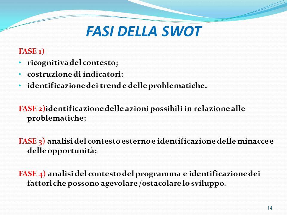 FASI DELLA SWOT FASE 1) ricognitiva del contesto; costruzione di indicatori; identificazione dei trend e delle problematiche. FASE 2)identificazione d