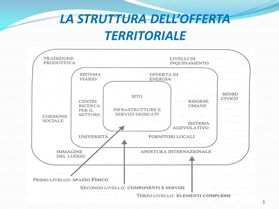 LIMPATTO SULLOFFERTA TERRITORIALE DEI LEGAMI CON ALTRI TERRITORI Lofferta territoriale è influenzata dalle componenti materiali e immateriali di altri territori limitrofi in considerazione della dimensione verticale del sistema territoriale.