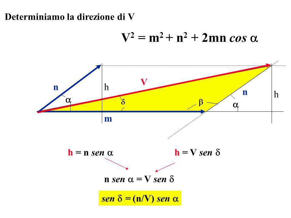 Determiniamo la direzione di V V 2 = m 2 + n 2 + 2mn cos m n V h h n h = n sen h = V sen n sen = V sen sen = (n/V) sen