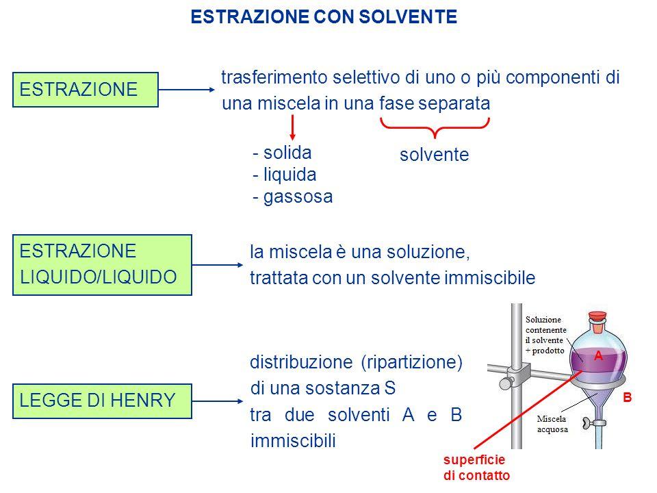 ESTRAZIONE LIQUIDO/LIQUIDO la miscela è una soluzione, trattata con un solvente immiscibile ESTRAZIONE trasferimento selettivo di uno o più componenti