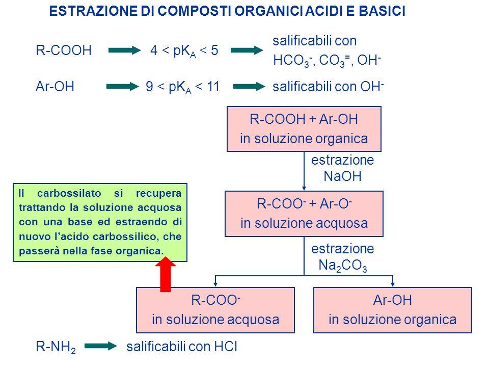 ESTRAZIONE DI COMPOSTI ORGANICI ACIDI E BASICI R-COOH4 < pK A < 5 salificabili con HCO 3 -, CO 3 =, OH - Ar-OH9 < pK A < 11 salificabili con OH - R-CO