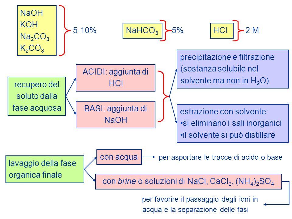 NaOH KOH Na 2 CO 3 K 2 CO 3 5-10% NaHCO 3 5% HCl 2 M recupero del soluto dalla fase acquosa ACIDI: aggiunta di HCl precipitazione e filtrazione (sosta
