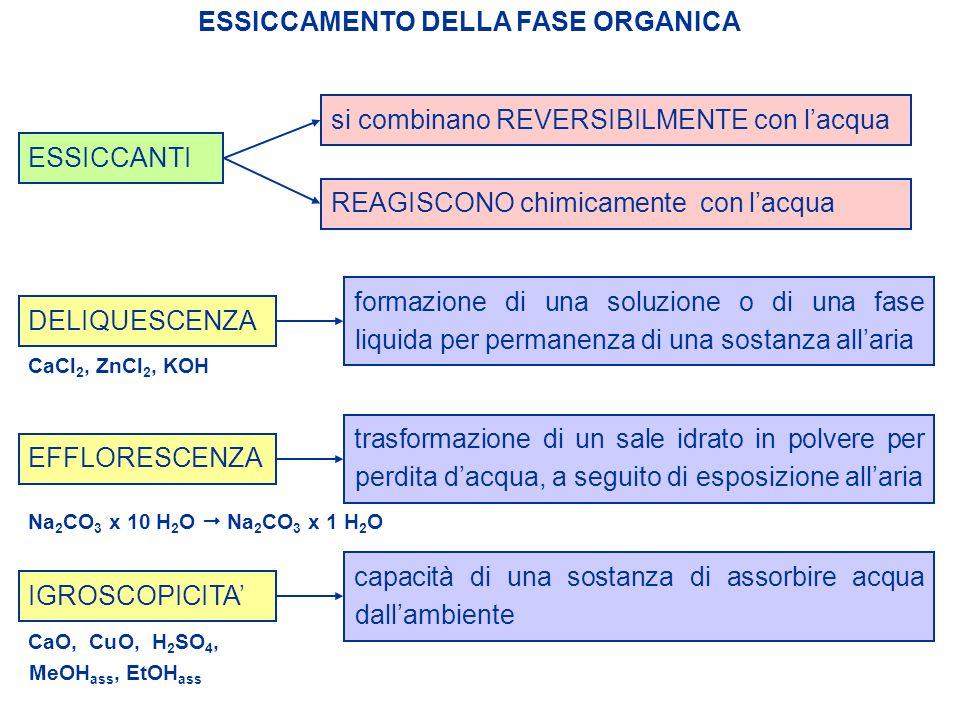 ESSICCANTI ESSICCAMENTO DELLA FASE ORGANICA si combinano REVERSIBILMENTE con lacqua REAGISCONO chimicamente con lacqua DELIQUESCENZA formazione di una