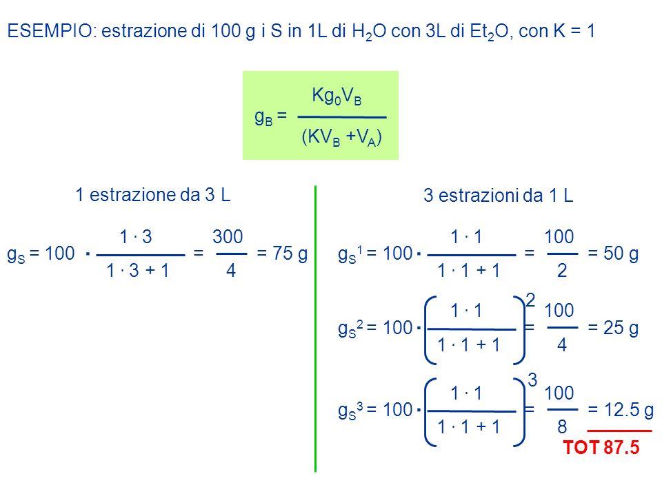 ESEMPIO: estrazione di 100 g i S in 1L di H 2 O con 3L di Et 2 O, con K = 1 g B = Kg 0 V B (KV B +V A ) 1 estrazione da 3 L 3 estrazioni da 1 L g S =