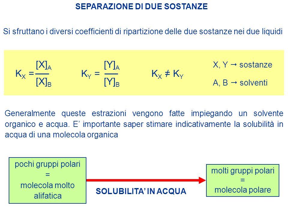 Si sfruttano i diversi coefficienti di ripartizione delle due sostanze nei due liquidi SEPARAZIONE DI DUE SOSTANZE pochi gruppi polari = molecola molt