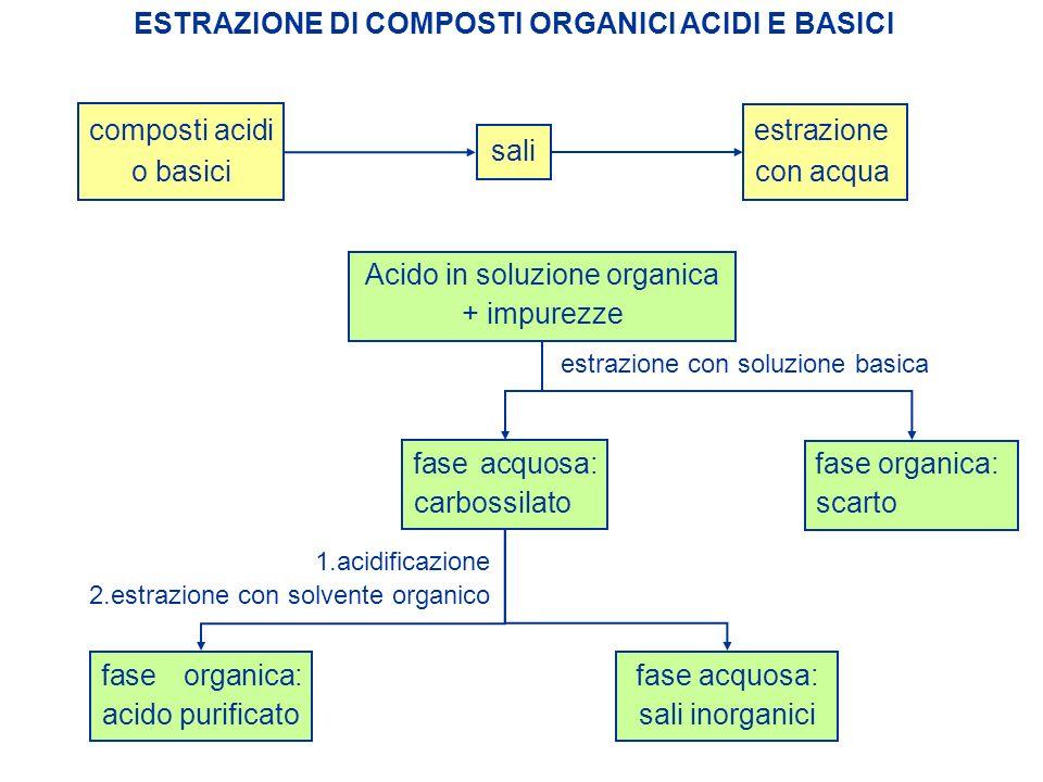 ESTRAZIONE DI COMPOSTI ORGANICI ACIDI E BASICI composti acidi o basici sali estrazione con acqua Acido in soluzione organica + impurezze estrazione co