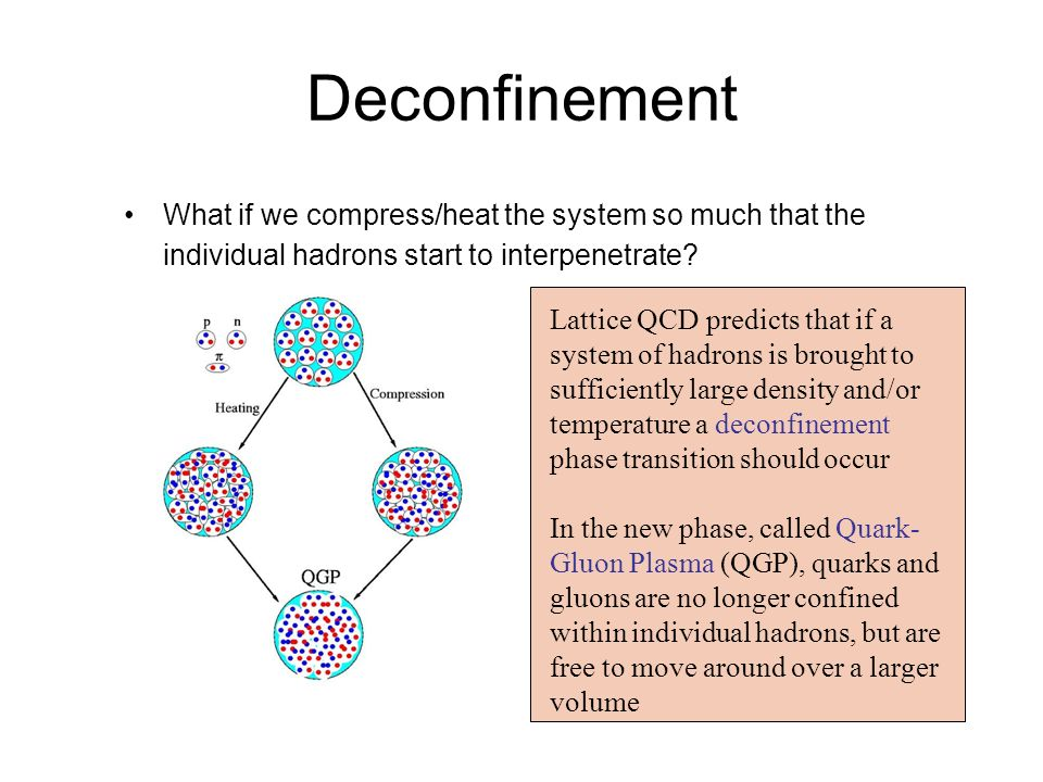 Deconfinement What if we compress/heat the system so much that the individual hadrons start to interpenetrate.